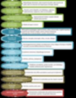 Pourquoi consulter un naturopathe ? une liste non exhaustive des motifs de consultations d'un naturopathe
