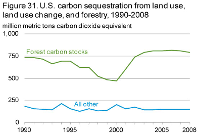 8_Carbon_Sequestr_Land_Use_16Sept20.png