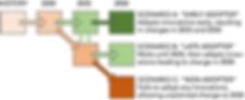 IGC_design_scenarios_Avenir_080219.png