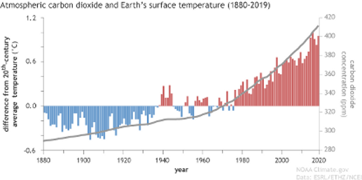 7_CO2_Surface_temperature_16Sept20.png