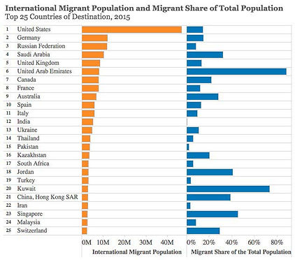 6_Destination_Countries_for_Migrants_WEF