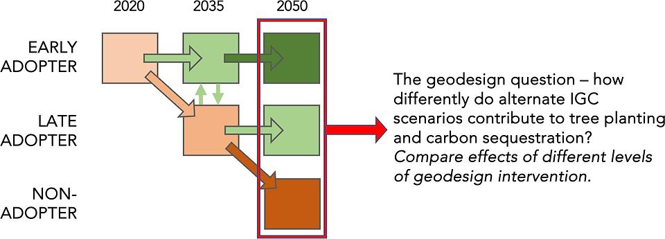 IGC_Tree_Planting_Scenarios_02Apr21.png