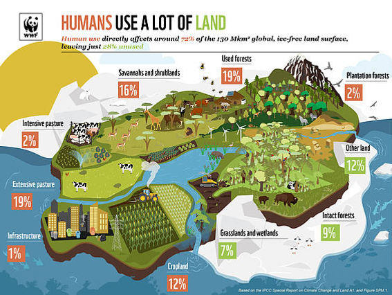 51_ipcc_landreport_land_use_graphic_v6_s