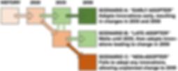 IGC_design_scenarios_280719.png