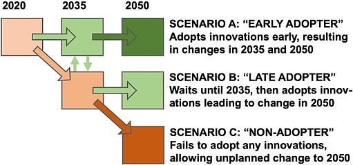 IGC_Scenarios_No_history_21Nov19.png