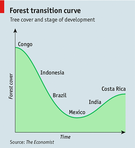 22_Forest_transition_Economist_17Sept20.