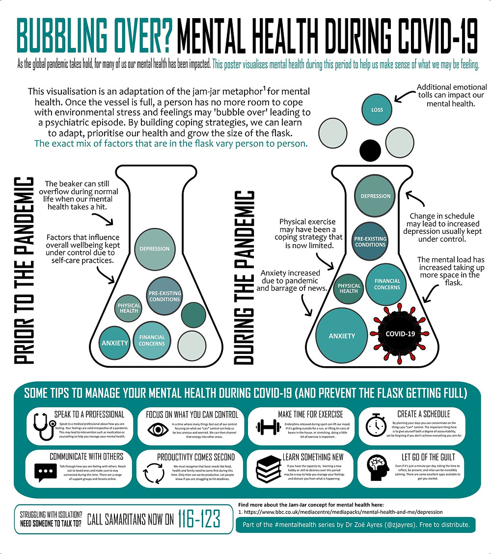 Poster by Dr Zoë Ayres on the increasing mental health burden due to COVID-19.