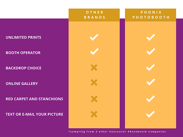 photobooth comparison chart
