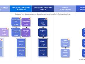 Referenz:  Projektmanagement Qualifizierungsprogramm