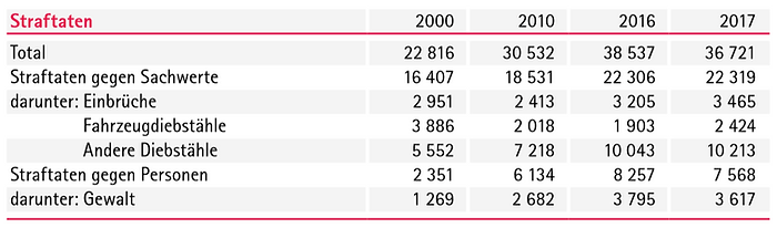 Statistik_Kriminalität_Luxemburg.PNG