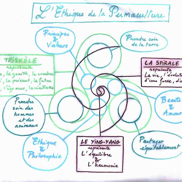 C1 - Légende éthique de la permaculture