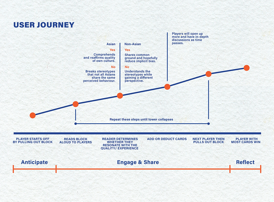 chinga user journey.png