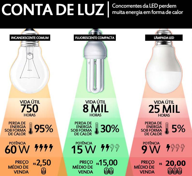 Por que usar lâmpadas de led? | BLOG da PR+