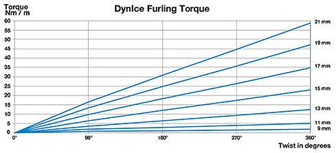 dynice-furling-torque.jpg