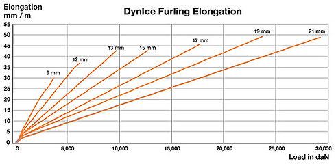 dynice-furling-elongation.jpg