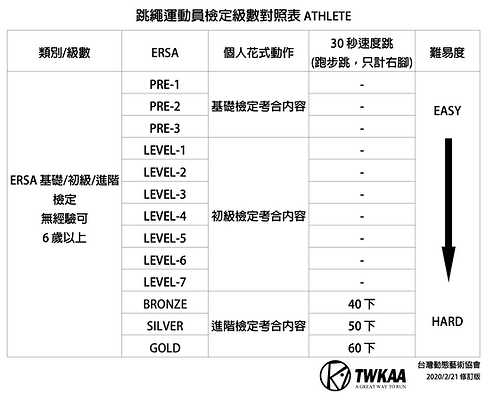 ERSA跳繩運動員檢定級數表