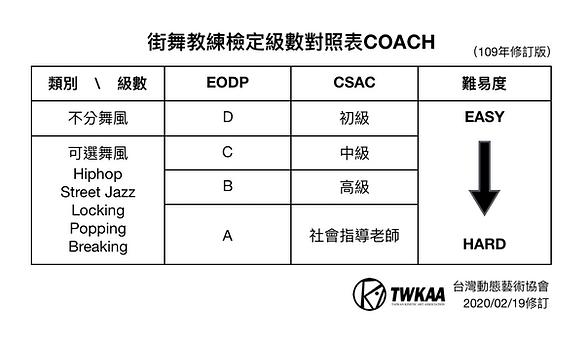 街舞教練檢定級數對照表COACH.png