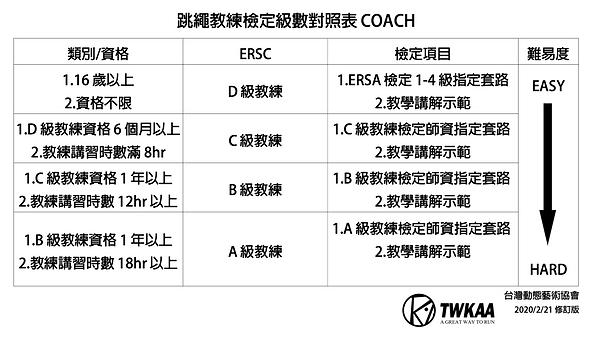 教練等級表.png