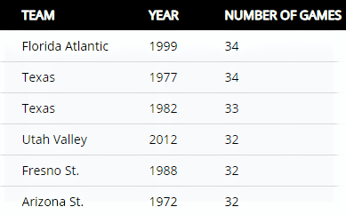 NCAA Longest Winning Streaks in D1 Divis