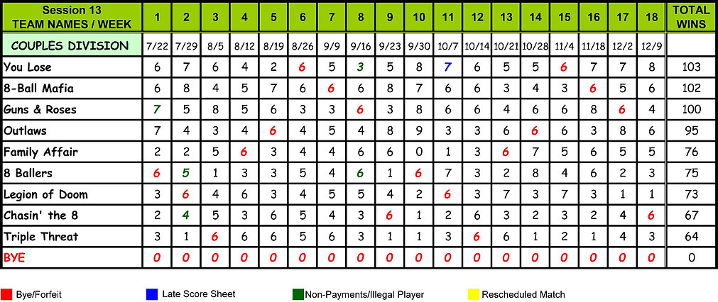 Couples Division Totals (S13 - July 22,