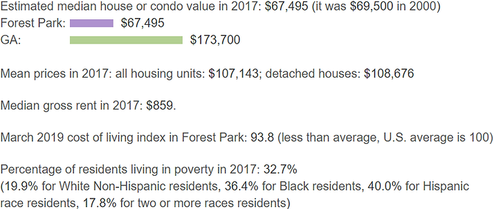 Property Values Forest Park