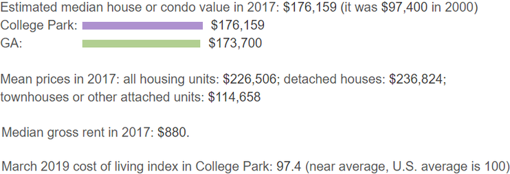 college park property value information