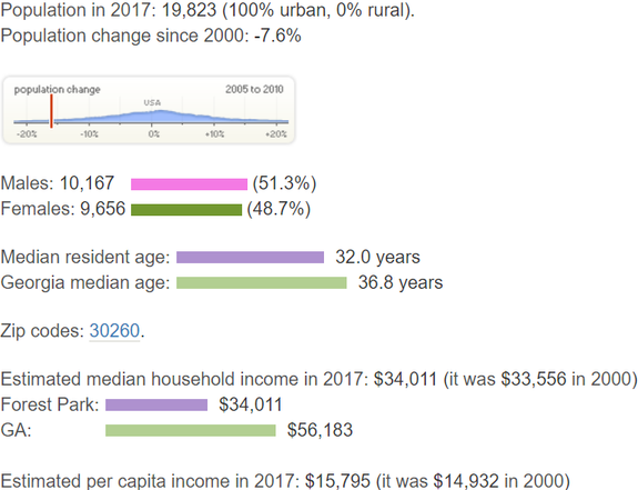Population and Income Forest Park