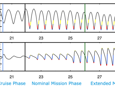Mission Phases: getting to know a spacecraft and its instruments