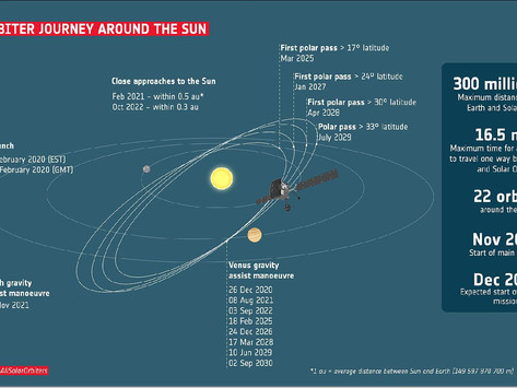 Orbiting the Sun to explore all sides of it