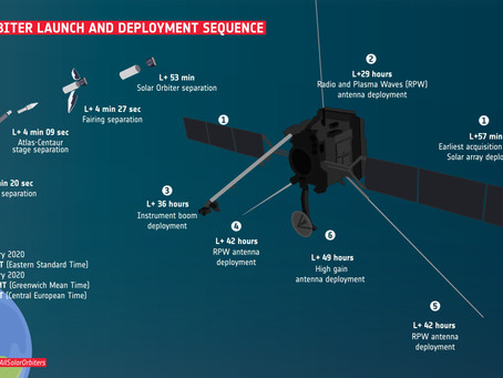 Launch and deployment sequence