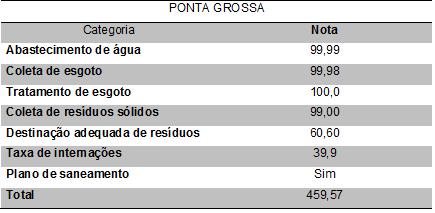 Ponta Grossa tem 'compromisso com universalização do saneamento', mostra ranking