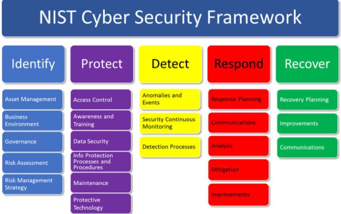 le NIST a élaboré une liste de bonnes pratiques pour lutter contre le cyber risque