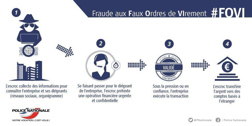 La police nationale met en garde des entreprises contre les attaques frauduleuses, comme les faux ordres de virement FOVI