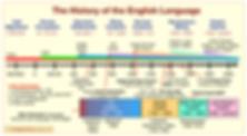 История развити английского языка