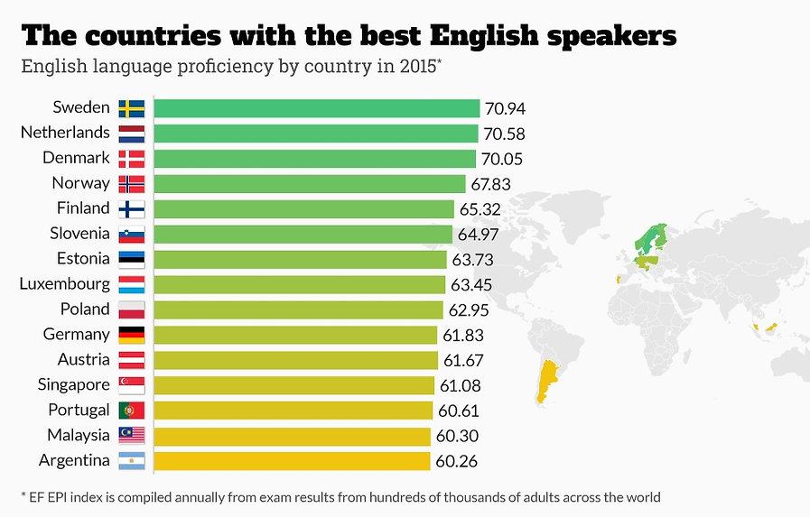 диаграмма, отображающая количество людей в разных странах, говорящих на английском языке