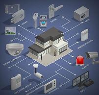 CCTV / ALARM SYSTEMS