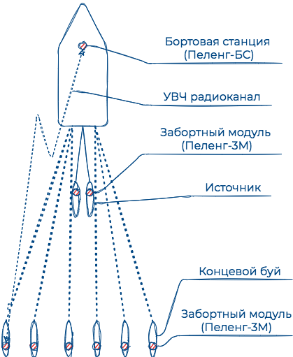 Система определения положения буксируемого оборудования при сейсморазведке