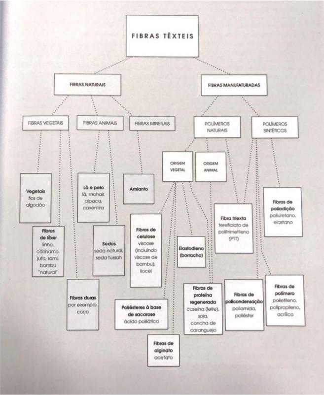 Classificação das Fibras Têxteis, de acordo com Fletcher.