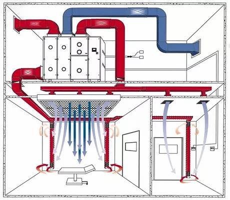 Operating room airflow diagram