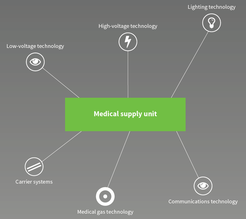 Diagram of a medical supply system
