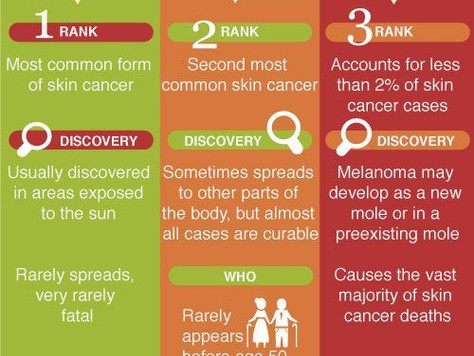 The Truth About Skin Cancer