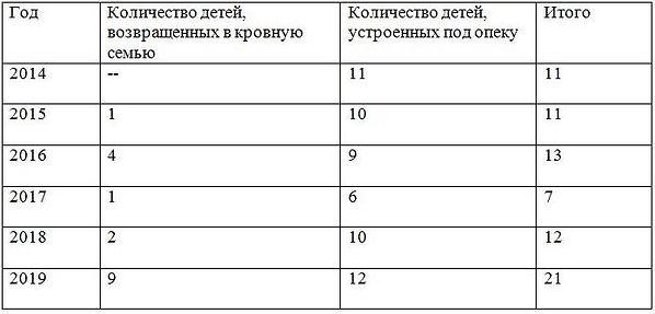 Жизнеустройство детей статистика.jpg