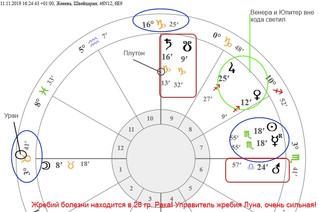 Наблюдения астролога за развитием «мирового карантина»