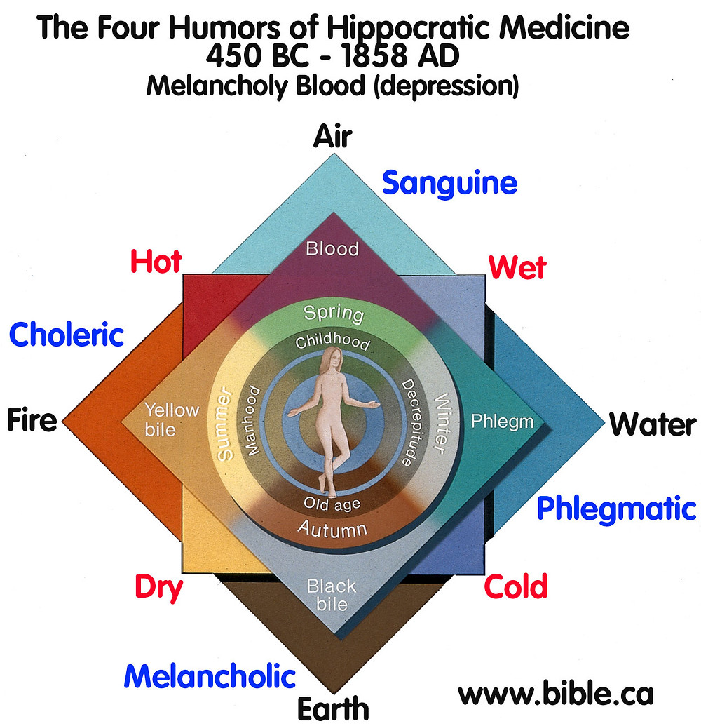 гиппократ темперамент флегматик холерик меланхолик сангвиник