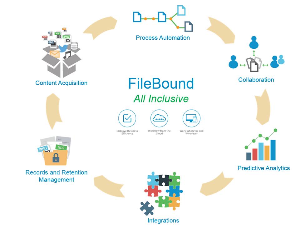 FileBound, document managemet, enterprise content management, scanning