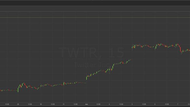 Bagaimana saya profit 100% saham Twitter dalam masa seminggu..