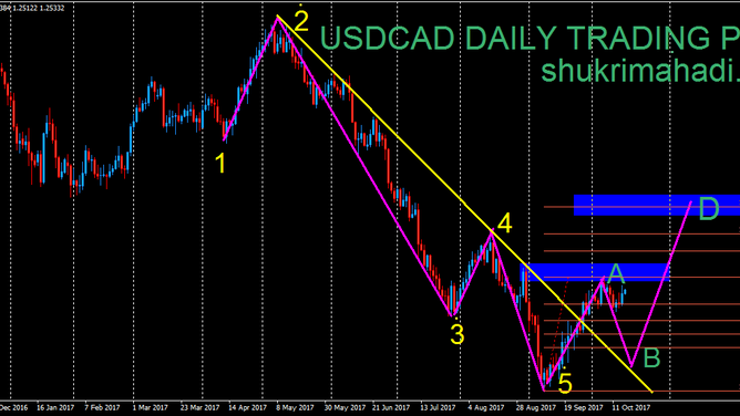 USDCAD Trading Plan (Update)