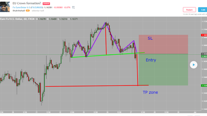 EURUSD short term trade idea.