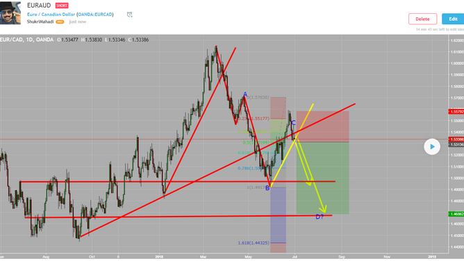 EURCAD Swing Trade idea.