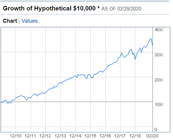 spy growth.png